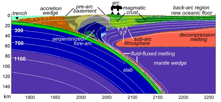How To Model Tectonic Plates And Subduction Zones Introduction To